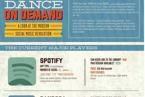 The 'Dance on Demand' Infographic Looks at Online Media Apps