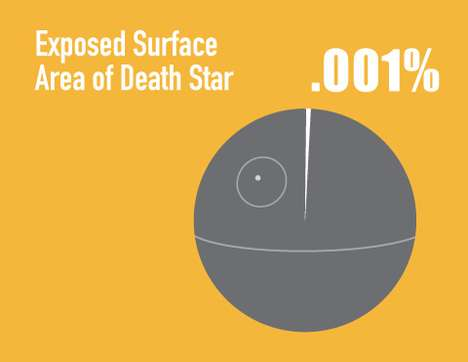 Informational Sci-fi Infographics - 'Star Wars by the Numbers' Helps One Get By in the Galaxy