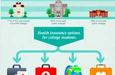 Student Wellness Charts - The 'Staying Healthy on Campus' Statistics Reveal Grim Academic Issues