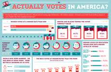 Election Turnout Charts