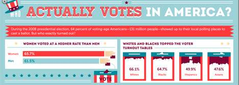 who actually votes in america