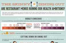 Calorie-Measuring Graphs  - The Skinny on Dining Out Shows the Cost of Eating