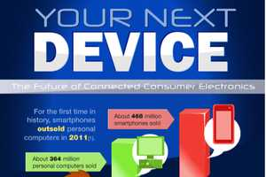 The Your Next Device Infographic Predicts the Future of Mobile Tech