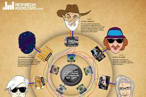 This Infographic asks 'What Famous Photographer Are You?'