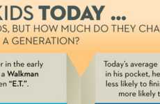 Teenager Comparison Infographics
