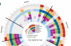 Same-Sex Infographics - The Guardian Creates a Gay Rights Chart to Show an American Perspective