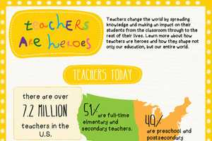 The 'Teachers are Heroes' Infographic Shows the Role of Instructors