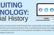 Social Media Employer Ventures - How 'Recruiting Technology: a Social History' Has Changed Hiring