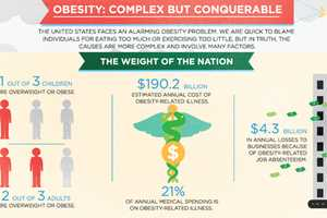 This Obesity Infograph is Alarming