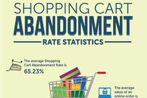 The 'Shopping Cart Abandonment' Infographic Discusses Web Habits