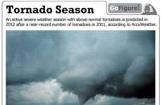 Natural Disaster Infographics - Fema's Tornado Season Infographics Show How Deadly a Tornado Can Be
