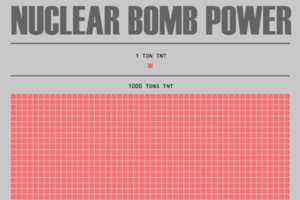 Nuclear Bomb Power Infographic by Maximilian Bode Shows Deadly Truth