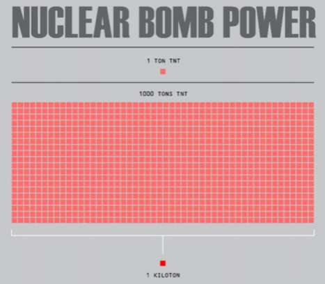 nuclear bomb power infographic