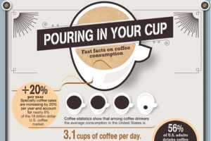 The Pouring in Your Cup Infographic Spills the Beans on Caffeine Intake