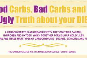 The Good Carbs vs. Bad Carbs Infographic Breaks it Down