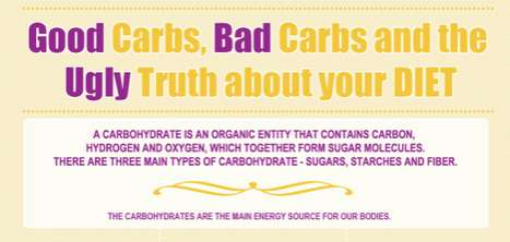 Carboholic Info Charts - The Good Carbs vs. Bad Carbs Infographic Breaks it Down
