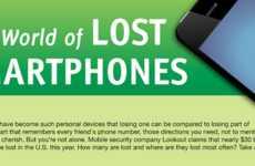 Misplaced Mobiles Statistics