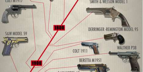 evolution of the handgun infograph