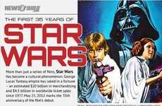 Star Wars History Charts