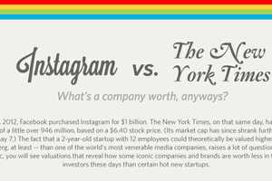 The 'Instagram vs. The New York Times' Infographic is Shocking