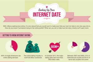 Internet Dating Infographic Digs the Dirt About Online Hook Ups