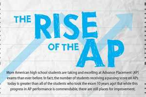 The 'Rise of the AP' is Smarter Than Ever
