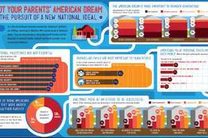 The Not Your Parents' American Dream Graphic Documents Goals