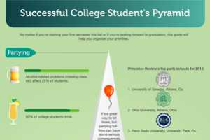 The 'Successful College Student's Pyramid' is Hilarious