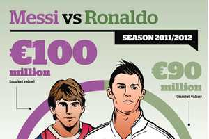 The 'Messi vs. Ronaldo' Infographic Compares Two Athletic Superstars