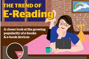 'The Trend of E-Reading' Infographic Details Book Consumption