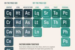 The Periodic Table of SEO Ranking Factors Infograph Masters the Internet