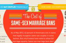 Nuptial Equality Graphs