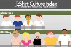 Fibers Shows Different Types of People Based on Clothing Choice