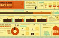 Print Editorial Infographics - Pew Research Examines How Newspapers are Levering the Web for Profits