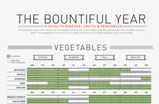 The Bountiful Year Infographic is a Visual Guide to Produce