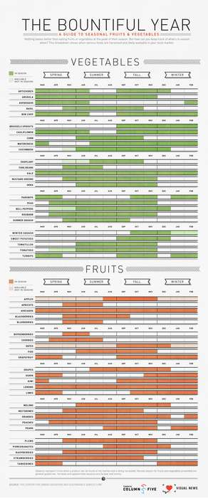 seasonal guide produce health