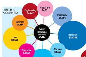 The 'Tuition: An Education' Infographic Looks at Costs