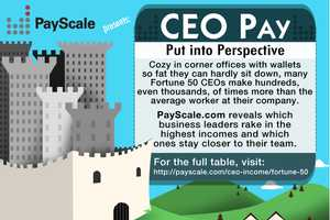 The 'CEO Pay Put into Perspective' Chart is Compelling