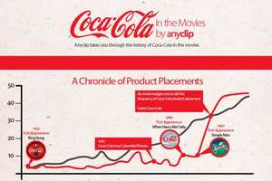 The 'Coca-Cola in the Movies' Infographic Proves Why Coke is King