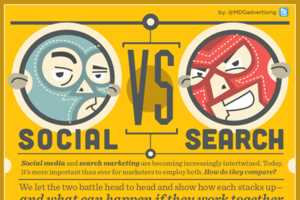 The Social vs Search Infograph is compared by MDG Advertising