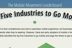 'Top Five Industries to Go Mobile' Infographic Reflects Modernity
