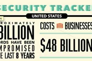'Small Business Security Tracker' Highlights Carelessness
