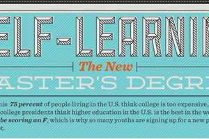 The 'Self-Learning: The New Masters Degree?' Infographic