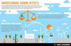 Carbon-Conscious Infographics