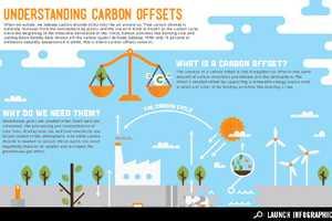 The Understanding Carbon Offset Chart Encourages Awareness