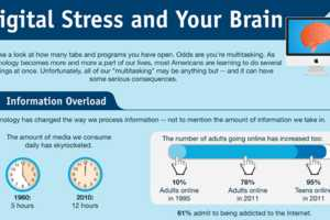 Digital Stress Infographic Reveals Consequences of Juggling Tasks