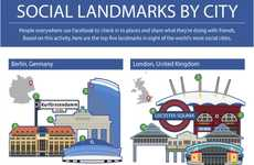 Check-In Popularity Charts - The Facebook Social Landmarks Infographic is Worldly