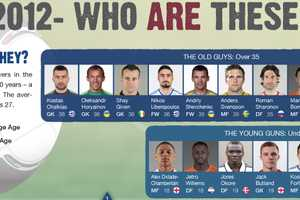 The Euro Cup 'Who Are These Guys' Graphs Break Down Competition