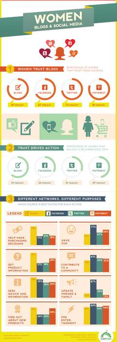 women social media infographics the jumpthru study shows that females favor