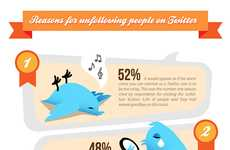 Abandonding Tweeters Charts - The Unfollow on Twitter Infographic Will Help Maintain One's Following